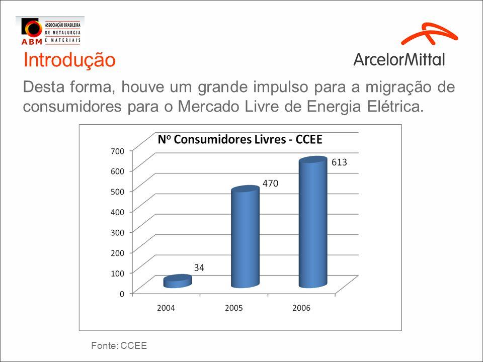 Introdução Desta forma, houve um grande impulso para a migração de consumidores para o Mercado Livre de Energia Elétrica. Fonte: CCEE
