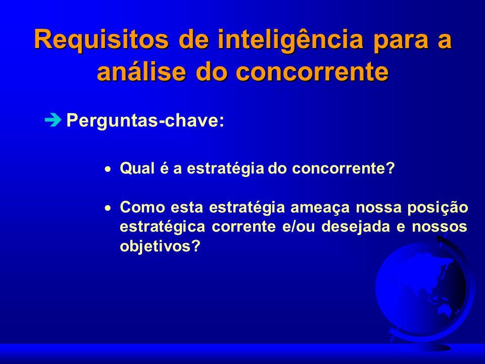 Requisitos de inteligência para a análise do concorrente Perguntas-chave: Qual é a estratégia do concorrente? Como esta estratégia ameaça nossa posiçã