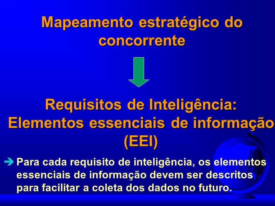 Mapeamento estratégico do concorrente Requisitos de Inteligência: Elementos essenciais de informação (EEI) Para cada requisito de inteligência, os ele