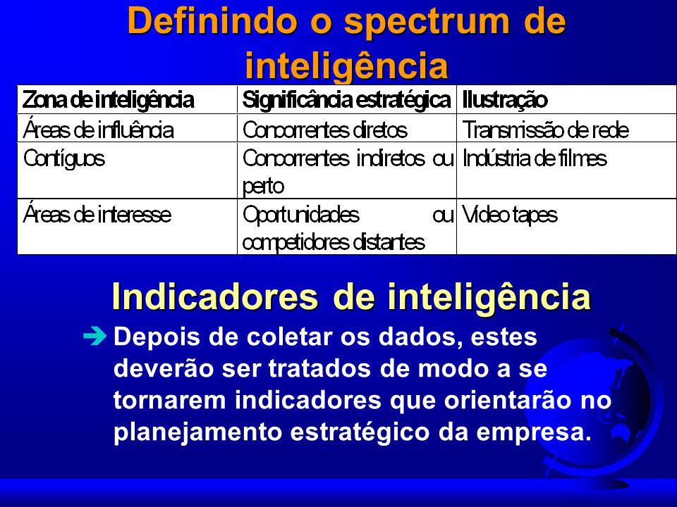 Definindo o spectrum de inteligência Indicadores de inteligência Depois de coletar os dados, estes deverão ser tratados de modo a se tornarem indicado
