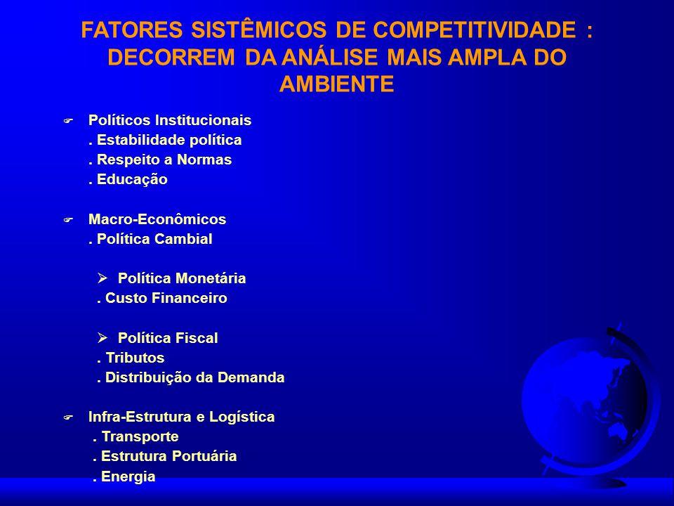 FATORES SISTÊMICOS DE COMPETITIVIDADE : DECORREM DA ANÁLISE MAIS AMPLA DO AMBIENTE F Políticos Institucionais. Estabilidade política. Respeito a Norma