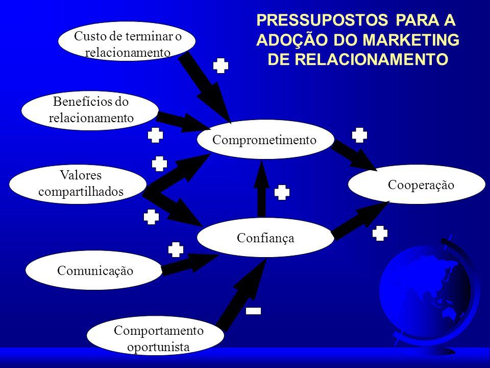 Custo de terminar o relacionamento Benefícios do relacionamento Valores compartilhados Comunicação Comportamento oportunista Comprometimento Confiança