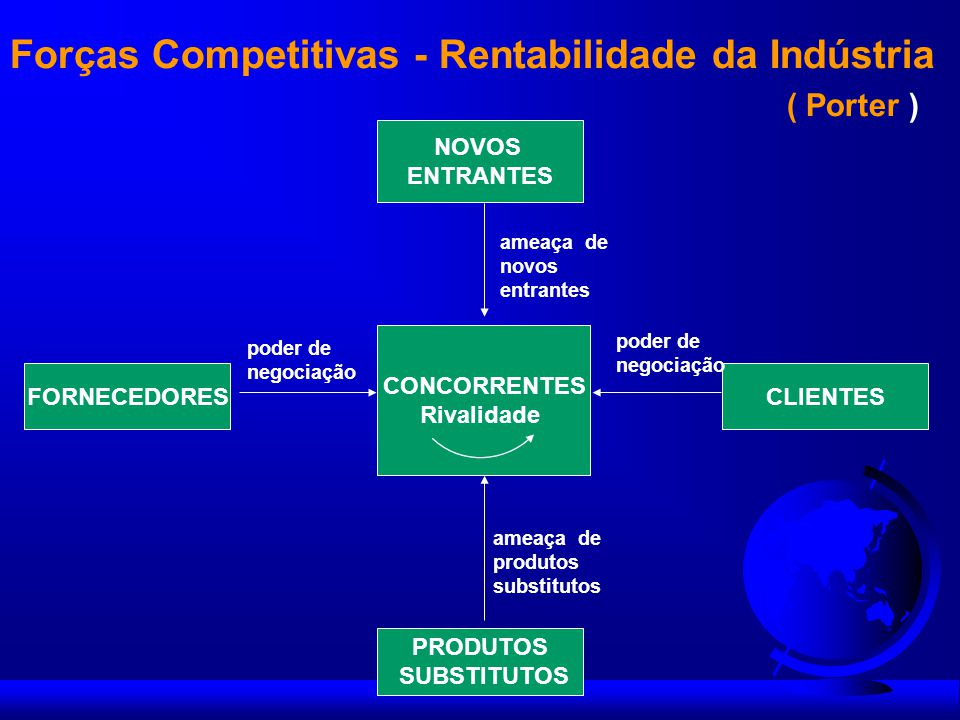 Tendências do Ambiente Análise da Concorrência Dinâmica do Mercado INTELIGÊNCIA COMPETITIVA Percepções / Insights Implementação do Planejamento Estratégico Decisões / Reações de Oportunidade ESTRATÉGIA EFICAZ