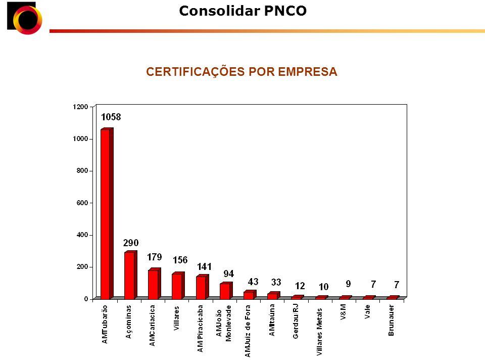 Consolidar PNCO CERTIFICAÇÕES POR EMPRESA