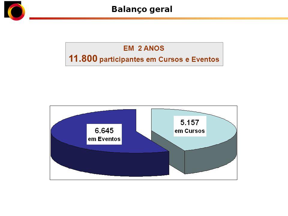 Balanço geral EM 2 ANOS 11.800 participantes em Cursos e Eventos