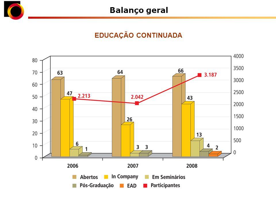 Balanço geral EDUCAÇÃO CONTINUADA
