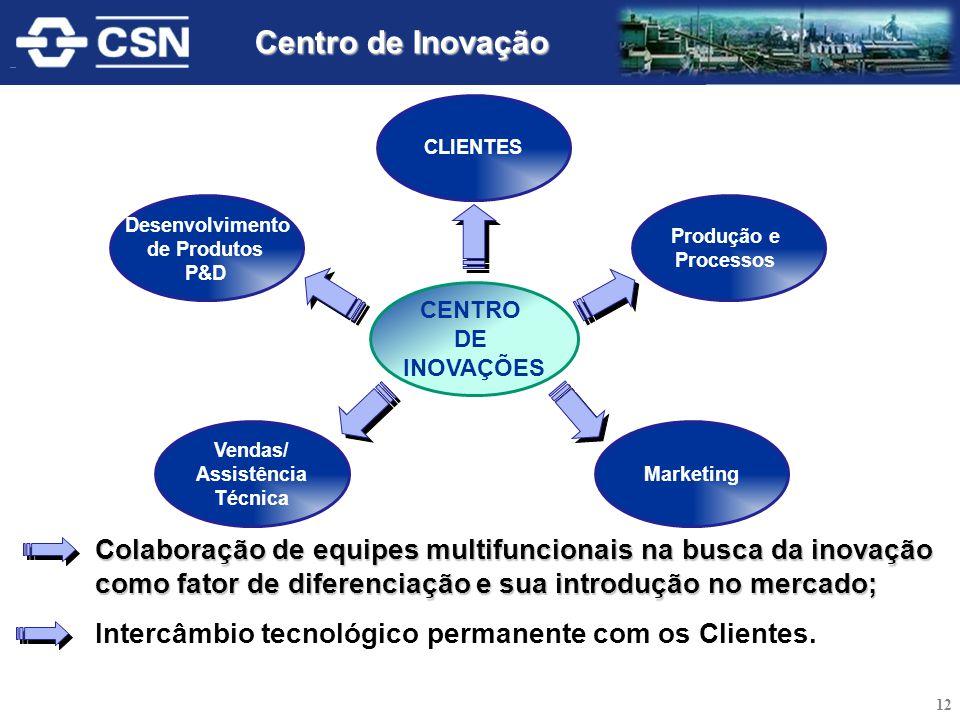 CENTRO DE INOVAÇÕES Marketing CLIENTES Vendas/ Assistência Técnica Produção e Processos Colaboração de equipes multifuncionais na busca da inovação co