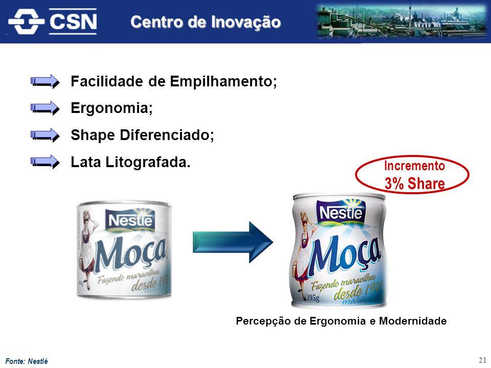 Incremento 3% Share Percepção de Ergonomia e Modernidade Fonte: Nestlé Facilidade de Empilhamento; Ergonomia; Shape Diferenciado; Lata Litografada. 21