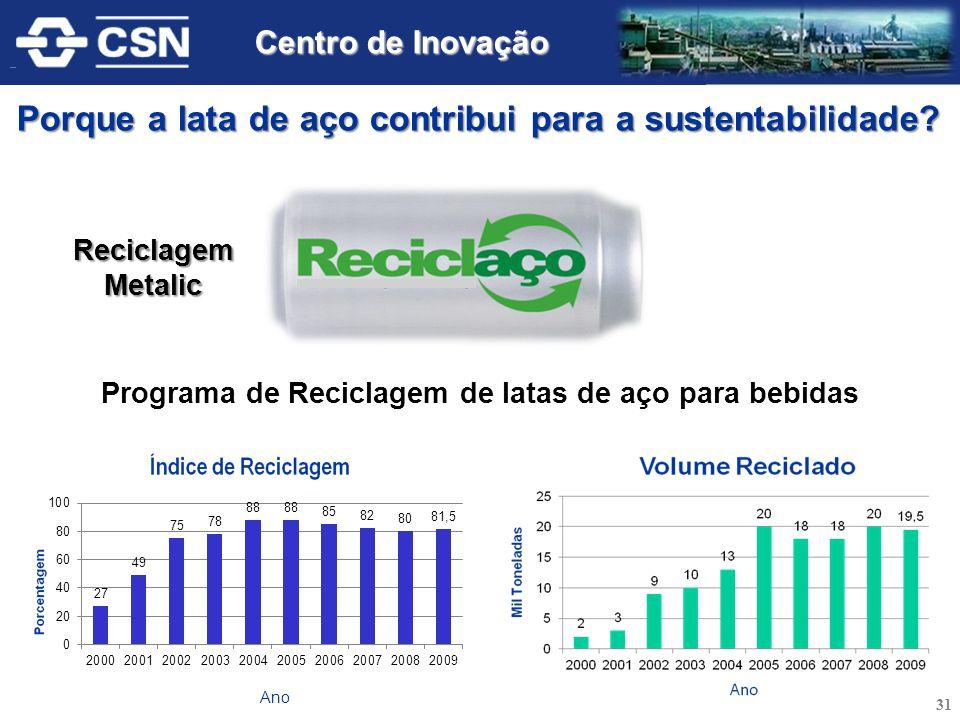 Programa de Reciclagem de latas de aço para bebidas ReciclagemMetalic Porque a lata de aço contribui para a sustentabilidade? 31 Centro de Inovação
