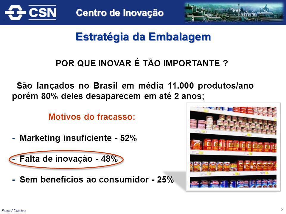 São lançados no Brasil em média 11.000 produtos/ano porém 80% deles desaparecem em até 2 anos; Motivos do fracasso: - Marketing insuficiente - 52% - F