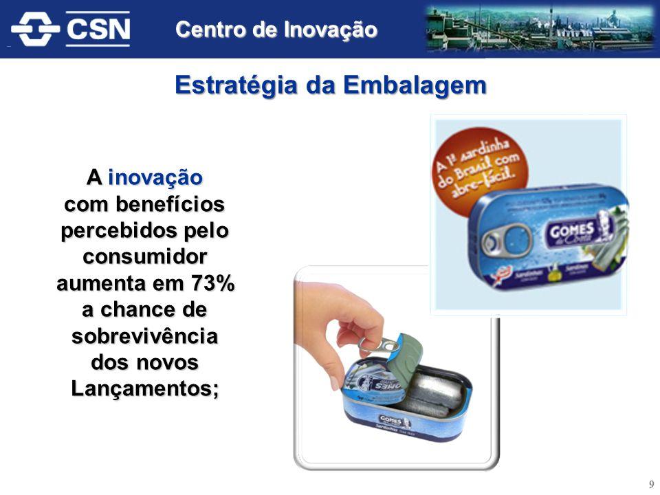 A inovação com benefícios percebidos pelo consumidor aumenta em 73% a chance de sobrevivência dos novos Lançamentos; Estratégia da Embalagem 9 Centro