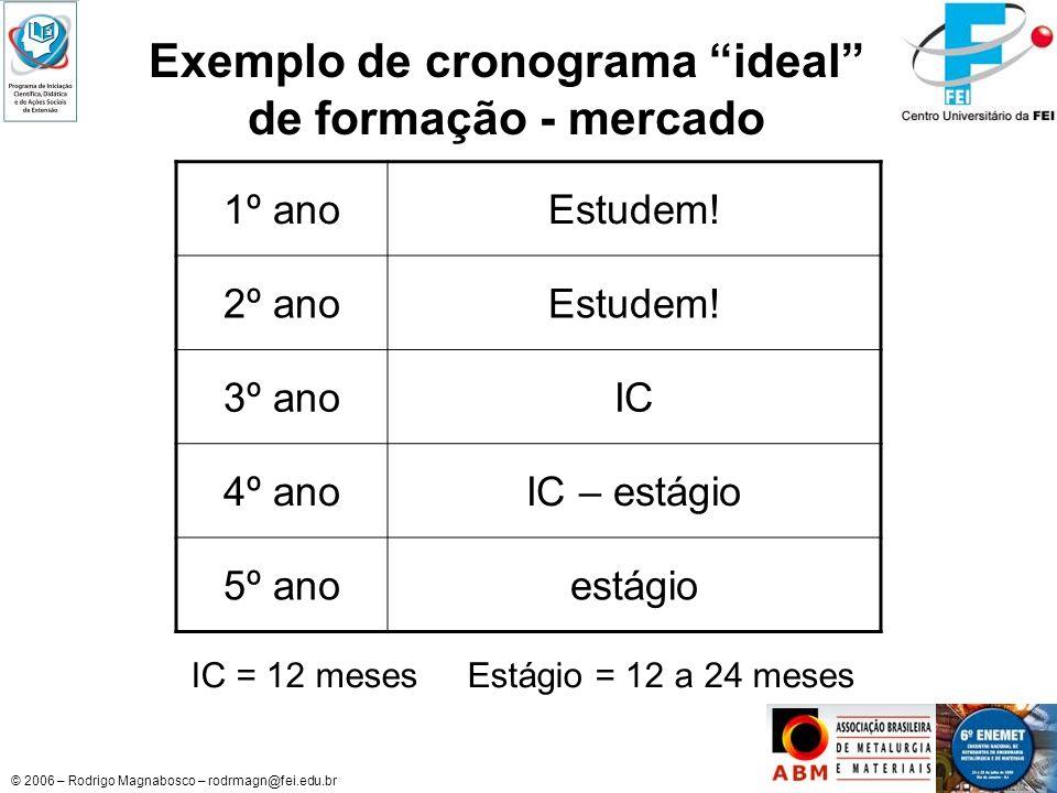 © 2006 – Rodrigo Magnabosco – rodrmagn@fei.edu.br Exemplo de cronograma ideal de formação - mercado 1º anoEstudem! 2º anoEstudem! 3º anoIC 4º anoIC –