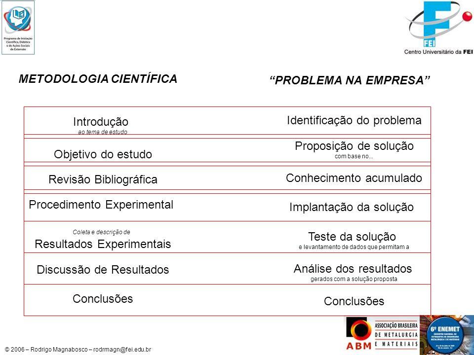 © 2006 – Rodrigo Magnabosco – rodrmagn@fei.edu.br METODOLOGIA CIENTÍFICA Introdução ao tema de estudo Objetivo do estudo Revisão Bibliográfica Procedi
