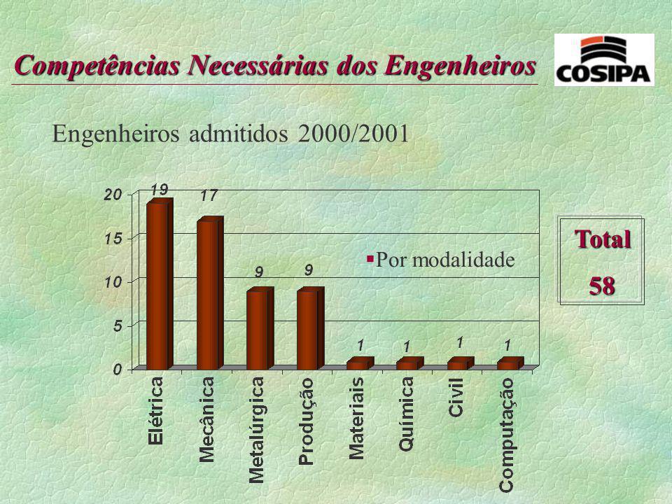 Competências Necessárias dos Engenheiros §Falta de conhecimento em conceitos de: Estatística, Administrativo (técnicas gerenciais e indicadores de des