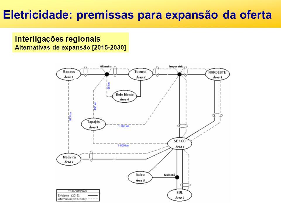 Eletricidade: premissas para expansão da oferta Interligações regionais Alternativas de expansão [2015-2030]