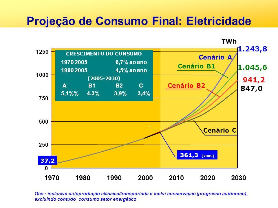 0 250 500 750 1000 1250 1970198019902000201020202030, Obs.: inclusive autoprodução clássica/transportada e inclui conservação (progresso autônomo), ex