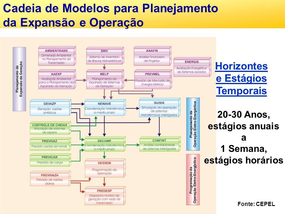 Cadeia de Modelos para Planejamento da Expansão e Operação Horizontes e Estágios Temporais 20-30 Anos, estágios anuais a 1 Semana, estágios horários F