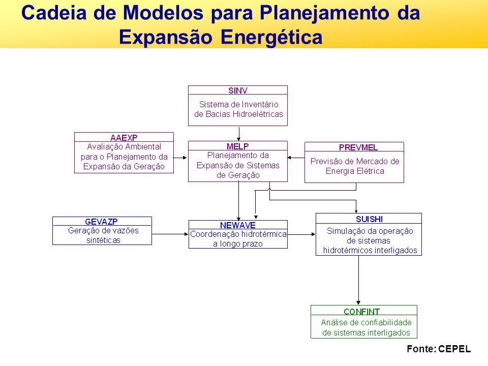 Cadeia de Modelos para Planejamento da Expansão Energética Fonte: CEPEL
