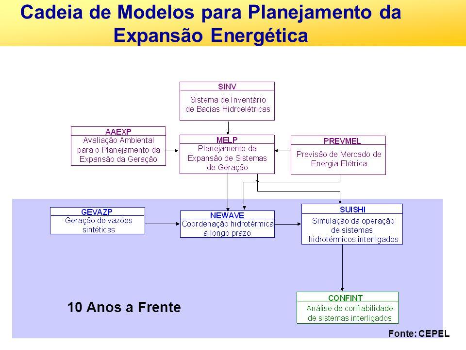 10 Anos a Frente Cadeia de Modelos para Planejamento da Expansão Energética Fonte: CEPEL