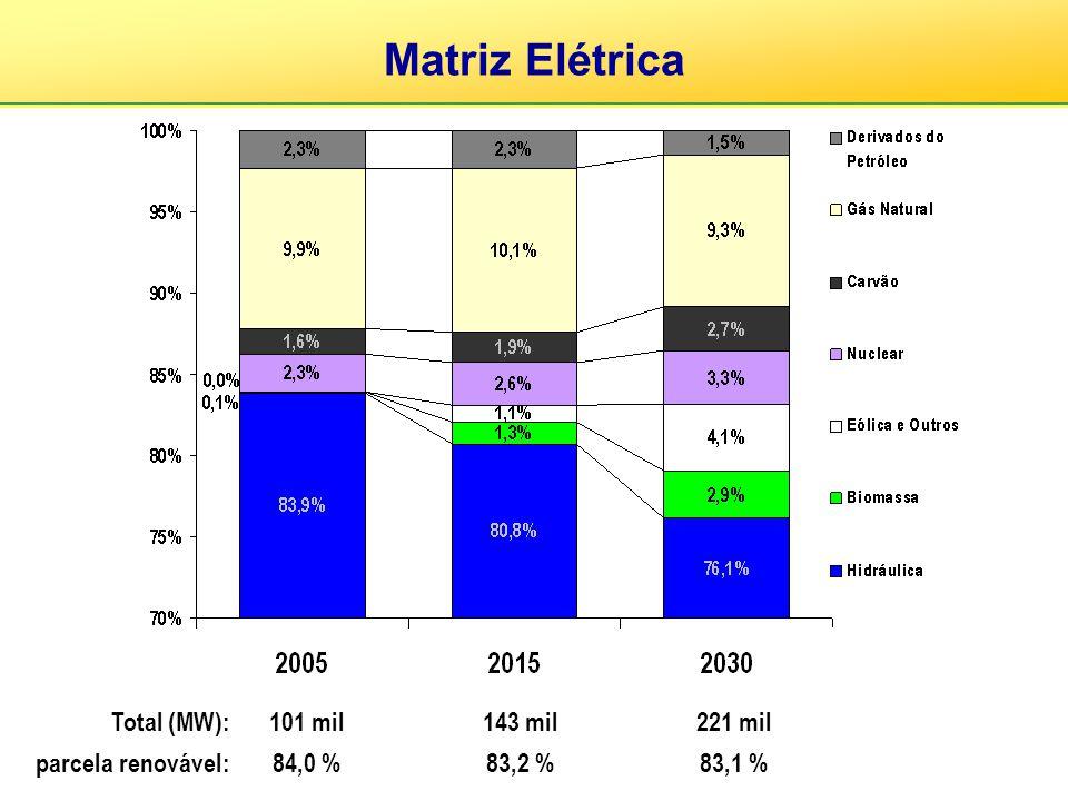 Total (MW): parcela renovável: 101 mil 84,0 % 143 mil 83,2 % 221 mil 83,1 % Matriz Elétrica