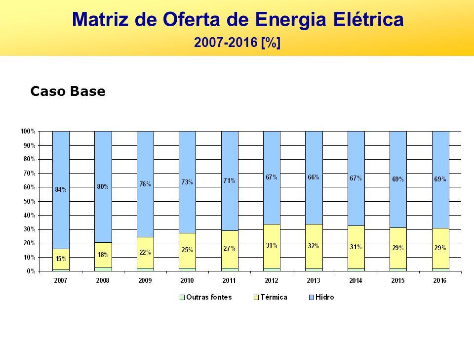 Matriz de Oferta de Energia Elétrica 2007-2016 [%] Caso Base