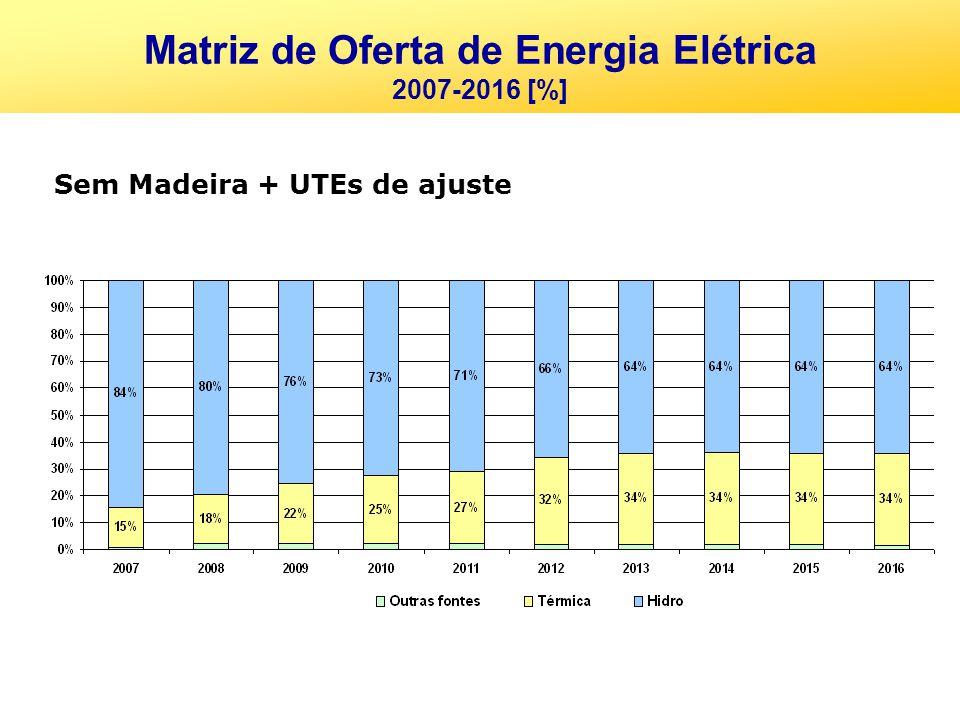 Sem Madeira + UTEs de ajuste Matriz de Oferta de Energia Elétrica 2007-2016 [%]