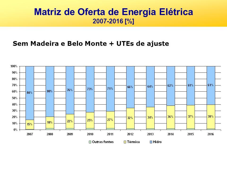 Sem Madeira e Belo Monte + UTEs de ajuste Matriz de Oferta de Energia Elétrica 2007-2016 [%]