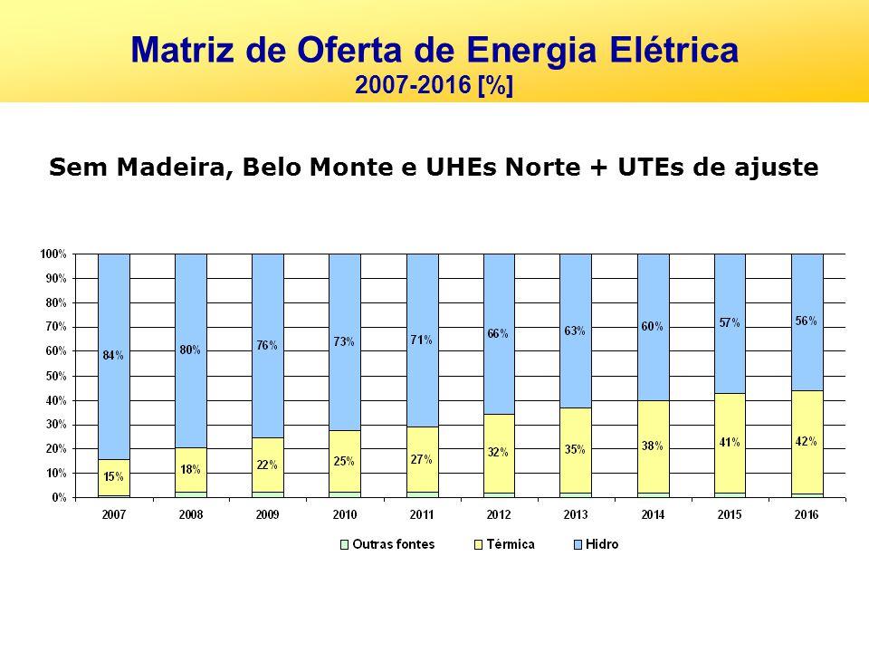 Sem Madeira, Belo Monte e UHEs Norte + UTEs de ajuste Matriz de Oferta de Energia Elétrica 2007-2016 [%]