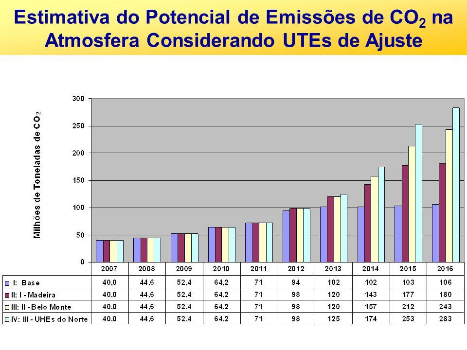 Estimativa do Potencial de Emissões de CO 2 na Atmosfera Considerando UTEs de Ajuste