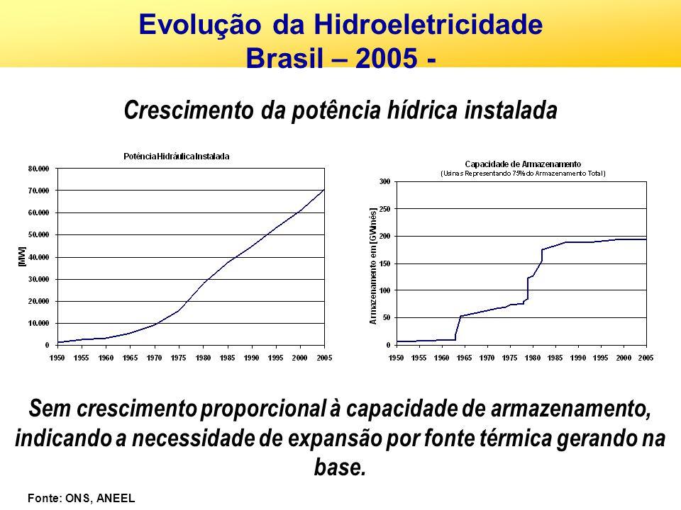 Crescimento da potência hídrica instalada Sem crescimento proporcional à capacidade de armazenamento, indicando a necessidade de expansão por fonte té