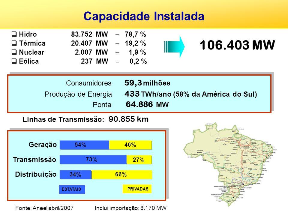 Hidro83.752 MW – 78,7 % Térmica 20.407 MW – 19,2 % Nuclear 2.007 MW – 1,9 % Eólica 237 MW – 0,2 % Consumidores 59,3 milhões Produção de Energia 433 TW