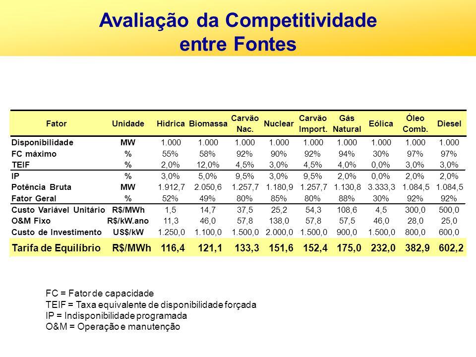 FatorUnidadeHídricaBiomassa Carvão Nac. Nuclear Carvão Import. Gás Natural Eólica Óleo Comb. Diesel DisponibilidadeMW1.000 FC máximo%55%58%92%90%92%94