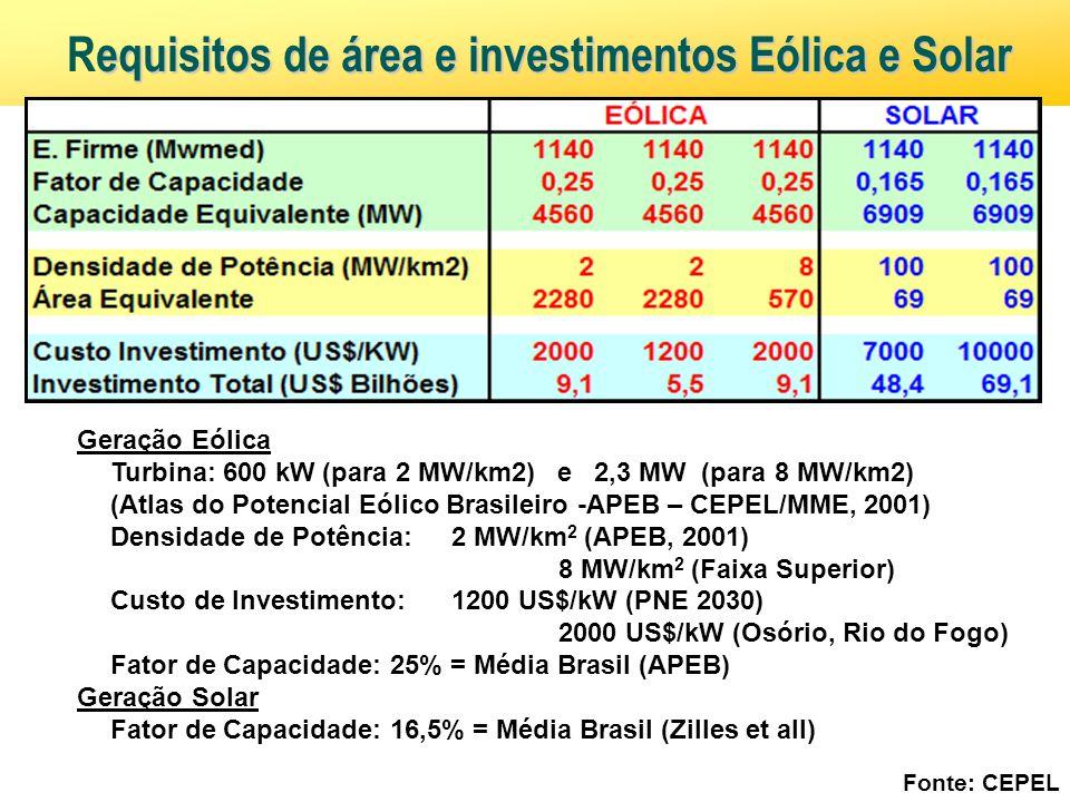 equisitos de área e investimentos Eólica e Solar Requisitos de área e investimentos Eólica e Solar Fonte: CEPEL Geração Eólica – – Turbina: 600 kW (pa