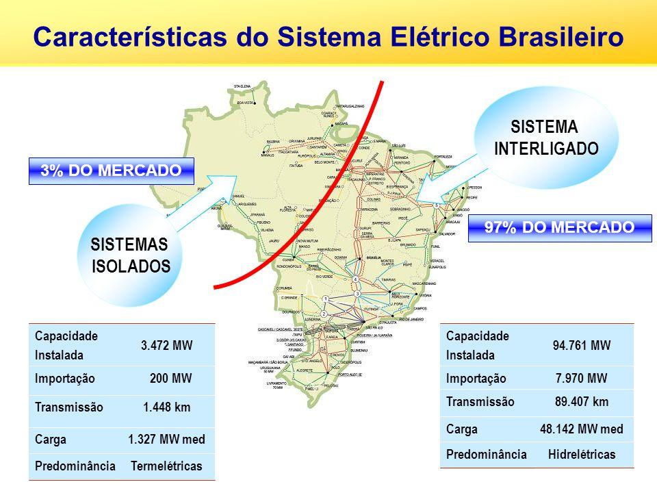 SISTEMA INTERLIGADO SISTEMAS ISOLADOS 3% DO MERCADO 97% DO MERCADO 1.327 MW medCarga TermelétricasPredominância 1.448 kmTransmissão 200 MWImportação 3