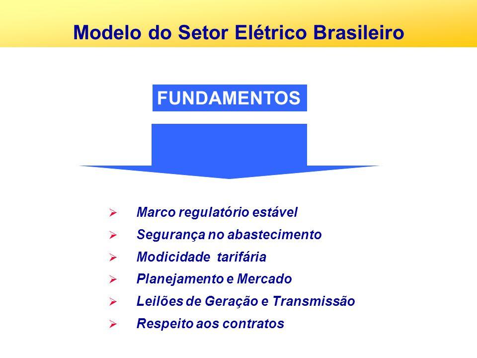 Marco regulatório estável Segurança no abastecimento Modicidade tarifária Planejamento e Mercado Leilões de Geração e Transmissão Respeito aos contrat