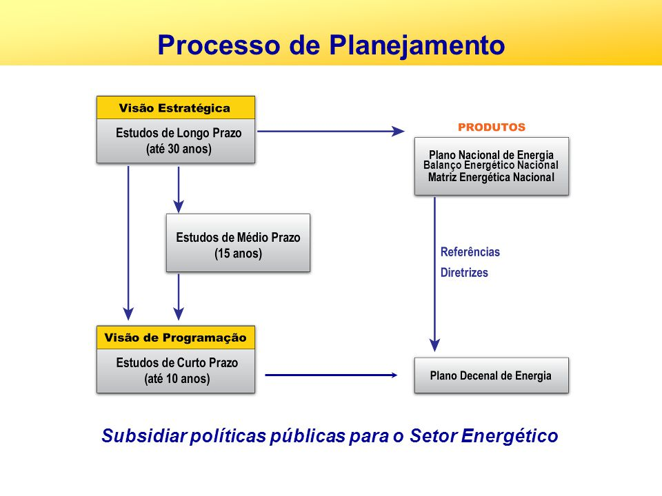 Crescimento da potência hídrica instalada Sem crescimento proporcional à capacidade de armazenamento, indicando a necessidade de expansão por fonte térmica gerando na base.