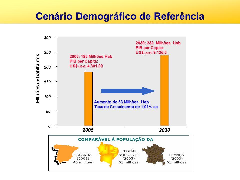 Cenário Demográfico de Referência 0 50 100 150 200 250 300 20052030 Milhões de habitantes 2005: 185 Milhões Hab PIB per Capita: US$ (2005) 4.301,00 20