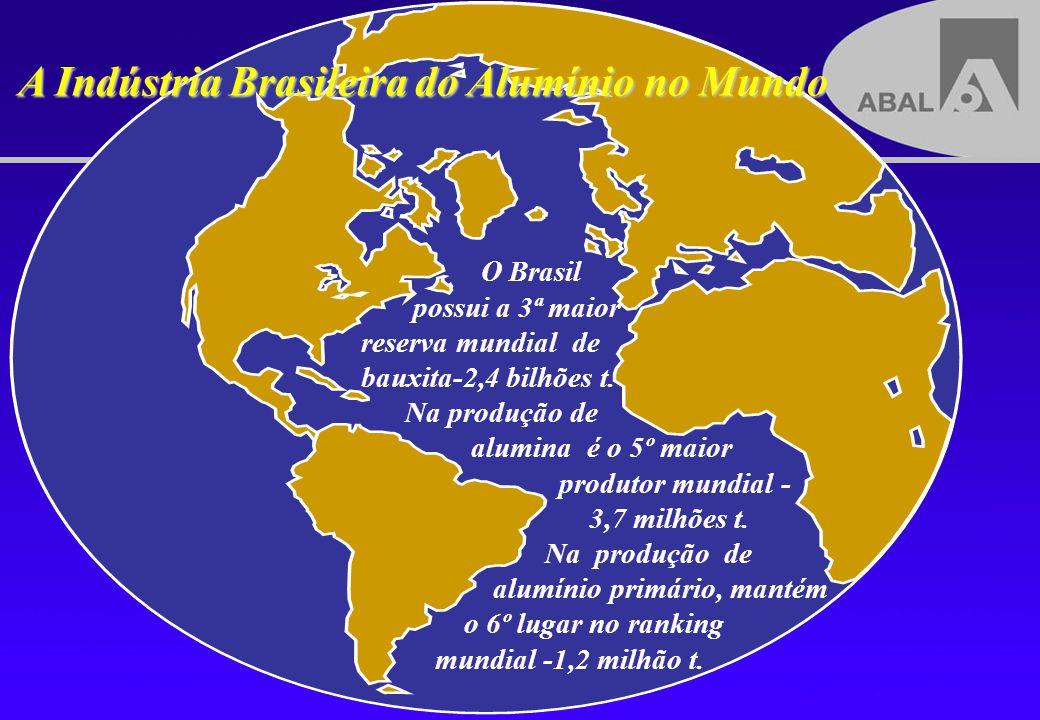 A Indústria Brasileira do Alumínio no Mundo O Brasil possui a 3ª maior reserva mundial de bauxita-2,4 bilhões t. Na produção de alumina é o 5º maior p