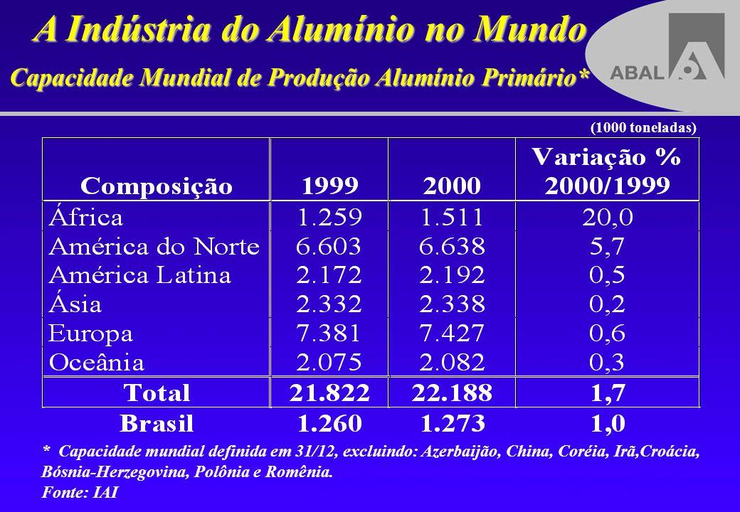 Indústria Brasileira do Alumínio - Perfil (*) - inclui bauxita e alumina (p.a) – peso alumínio 1999 2000 Produção Alumínio Primário(1000 ton) 1.250 1.270 Empregos Diretos48.537 48.653 Faturamento(bilhões US$) 5,7 6,7 Investimentos(bilhões US$) 0,7 n.d.
