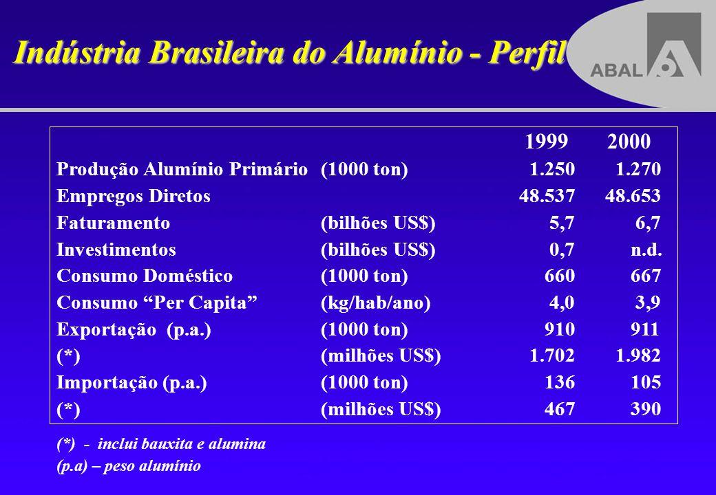 Indústria Brasileira do Alumínio - Perfil (*) - inclui bauxita e alumina (p.a) – peso alumínio 1999 2000 Produção Alumínio Primário(1000 ton) 1.250 1.