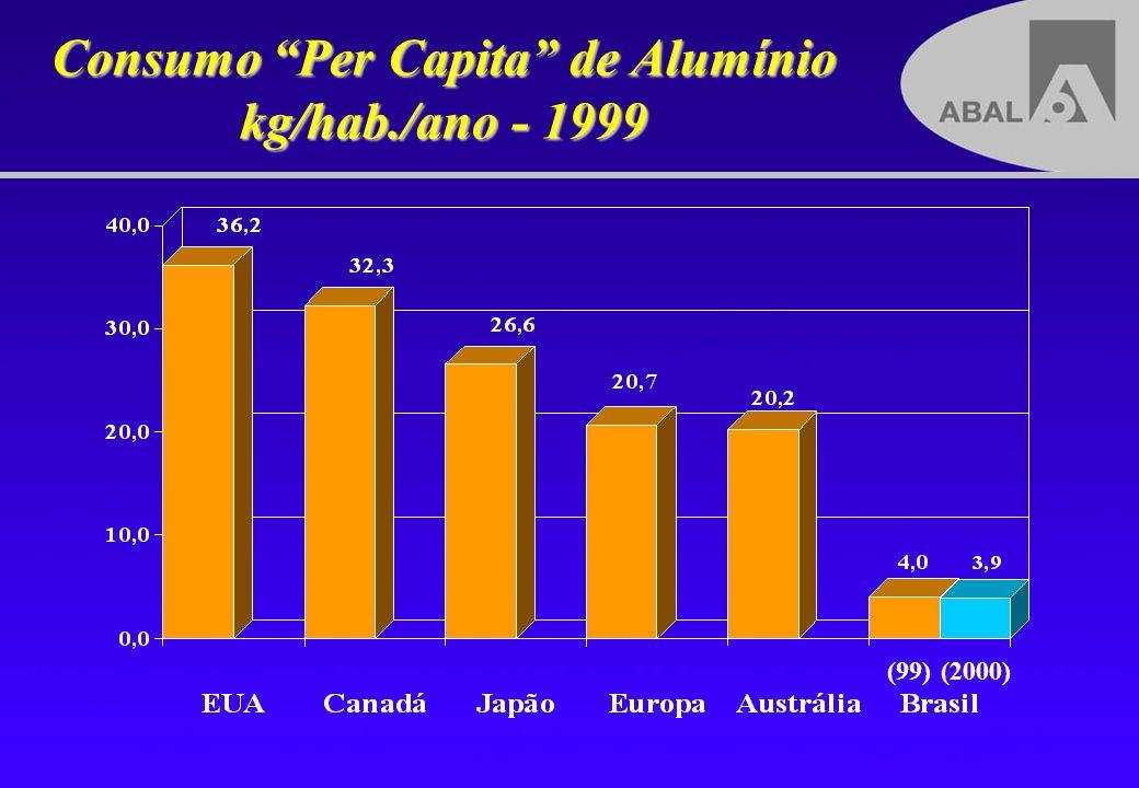 100% reciclável Mantém características físico-químicas infinitamente Usa apenas 5% da energia utilizada para obter alumínio primário (15 kWh/kg ---- 0.750 kWh/kg) Para cada tonelada reciclada, evita-se o uso de 5 toneladas de bauxita Tem alto valor residual, incentivando a coleta No Brasil, estima-se que cerca de 150 mil pessoas tenham a coleta de latas de alumínio como principal fonte de renda Reciclagem é um exemplo vivo de consciência ambiental Reciclagem de Alumínio Brasil