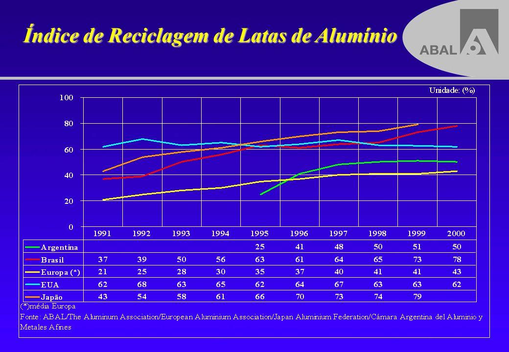 ABAL ASSOCIAÇÃO BRASILEIRA DO ALUMÍNIO Empresas Fundadoras (Inicialmente 6 Associados) ALCAN ALCOMINAS ( ALCOA ) CBA AISA ( ALCOA ) ASA ( ALCOA ) KAISER ( FURUKAWA ) Promover o uso do alumínio.