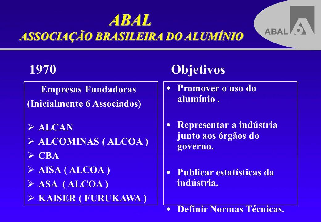 ABAL ASSOCIAÇÃO BRASILEIRA DO ALUMÍNIO Empresas Fundadoras (Inicialmente 6 Associados) ALCAN ALCOMINAS ( ALCOA ) CBA AISA ( ALCOA ) ASA ( ALCOA ) KAIS