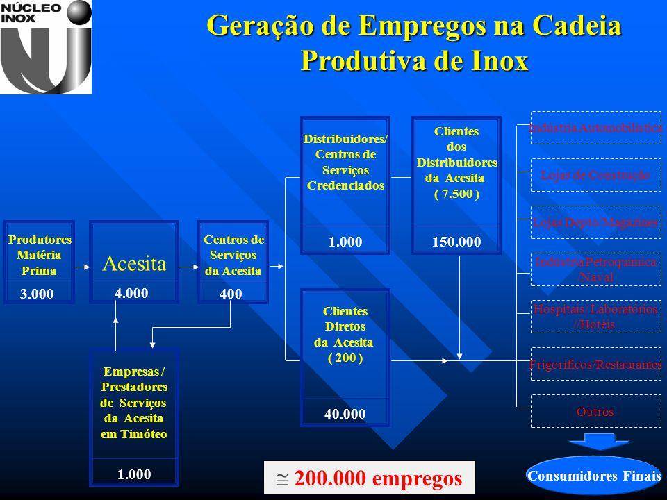 Geração de Empregos na Cadeia Produtiva de Inox Consumidores Finais Indústria Automobilística Lojas de Construção Lojas Depto/Magazines Indústria Petr