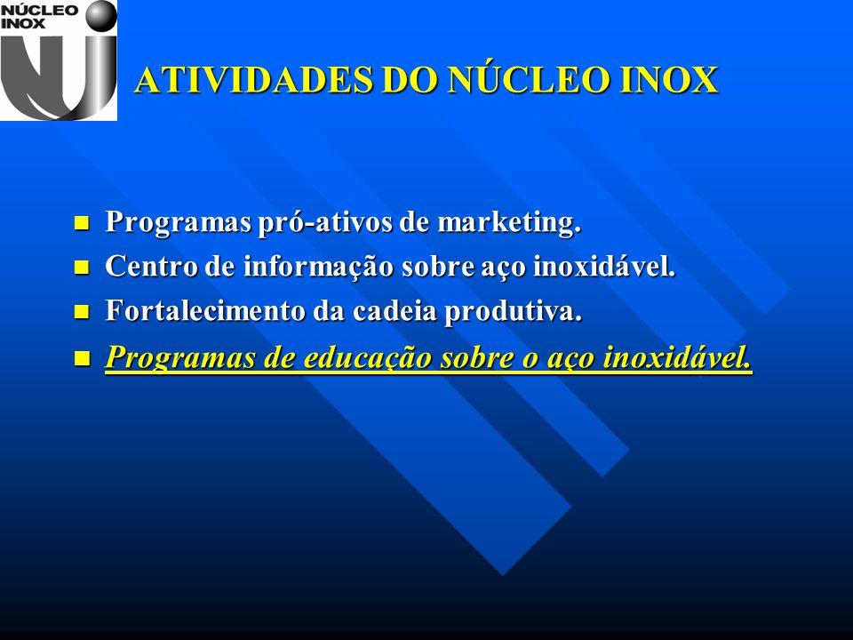 ATIVIDADES DO NÚCLEO INOX Programas pró-ativos de marketing. Programas pró-ativos de marketing. Centro de informação sobre aço inoxidável. Centro de i