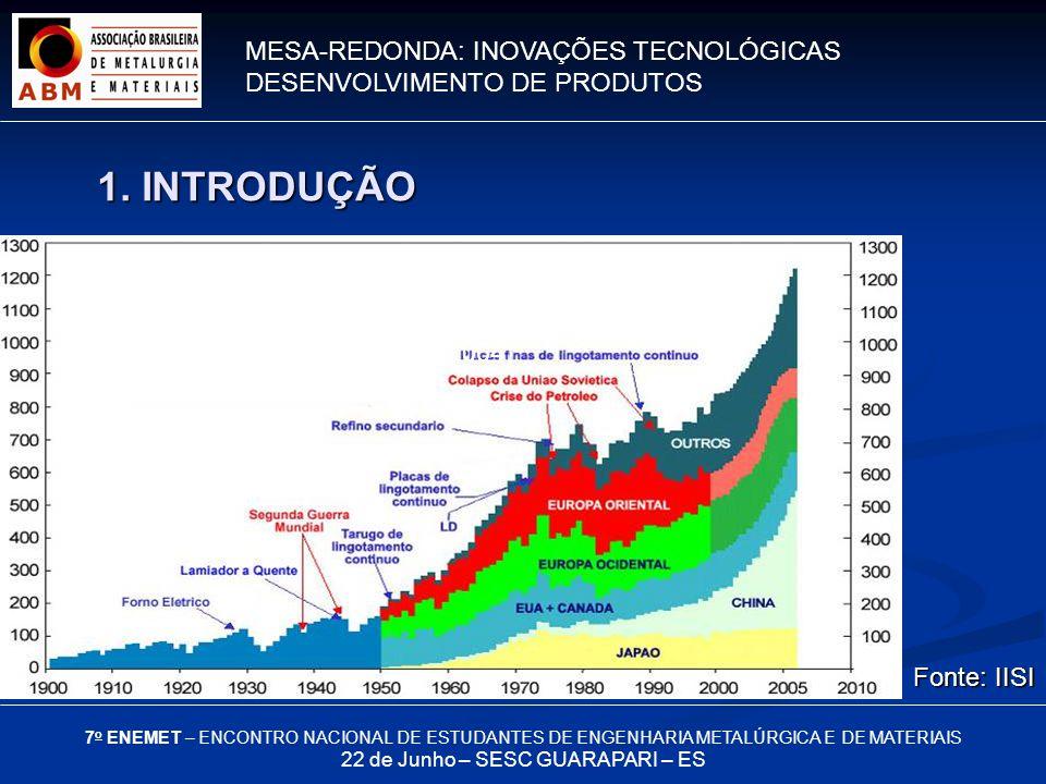 MESA-REDONDA: INOVAÇÕES TECNOLÓGICAS DESENVOLVIMENTO DE PRODUTOS 7 o ENEMET – ENCONTRO NACIONAL DE ESTUDANTES DE ENGENHARIA METALÚRGICA E DE MATERIAIS 22 de Junho – SESC GUARAPARI – ES O 2º metal mais produzido no mundo é o alumínio (30 milhões de toneladas em 2004) Fonte: IISI 1.