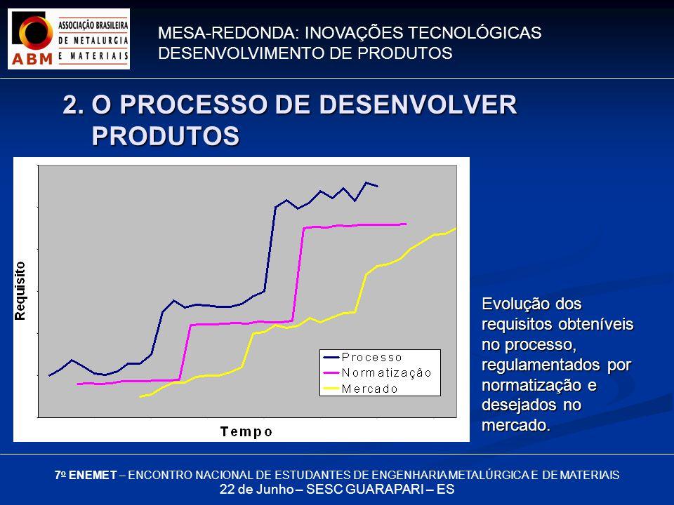 MESA-REDONDA: INOVAÇÕES TECNOLÓGICAS DESENVOLVIMENTO DE PRODUTOS 7 o ENEMET – ENCONTRO NACIONAL DE ESTUDANTES DE ENGENHARIA METALÚRGICA E DE MATERIAIS 22 de Junho – SESC GUARAPARI – ES Evolução dos requisitos obteníveis no processo, regulamentados por normatização e desejados no mercado.