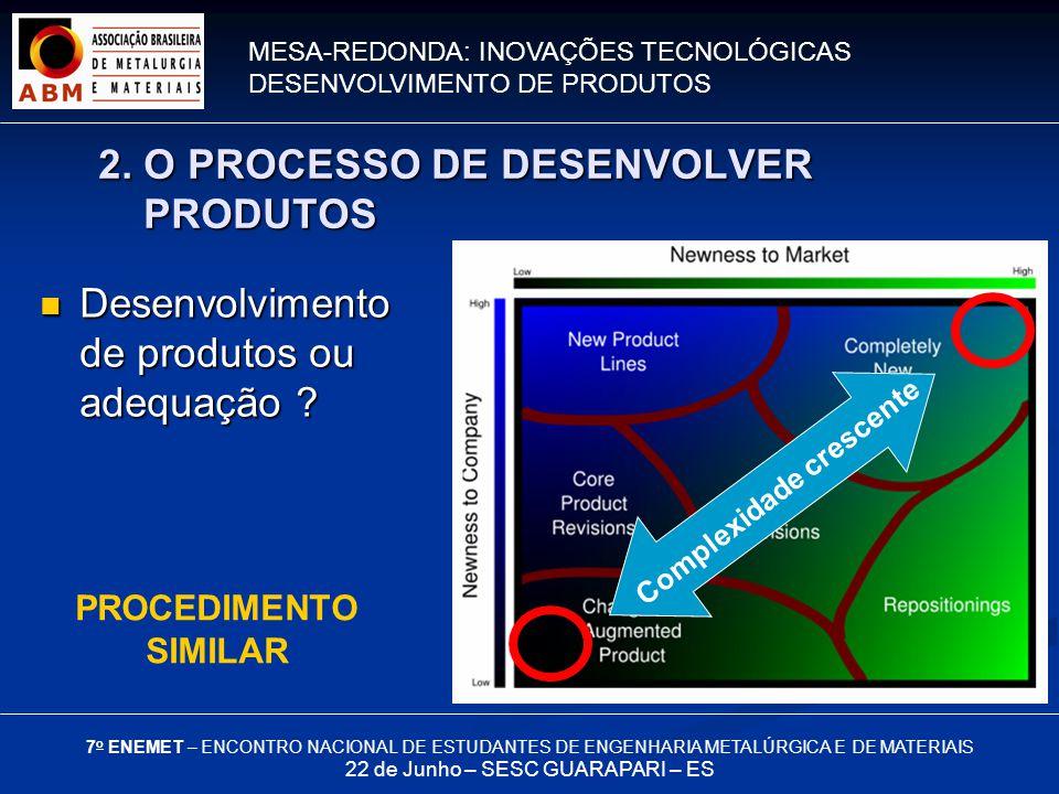 MESA-REDONDA: INOVAÇÕES TECNOLÓGICAS DESENVOLVIMENTO DE PRODUTOS 7 o ENEMET – ENCONTRO NACIONAL DE ESTUDANTES DE ENGENHARIA METALÚRGICA E DE MATERIAIS 22 de Junho – SESC GUARAPARI – ES 2.