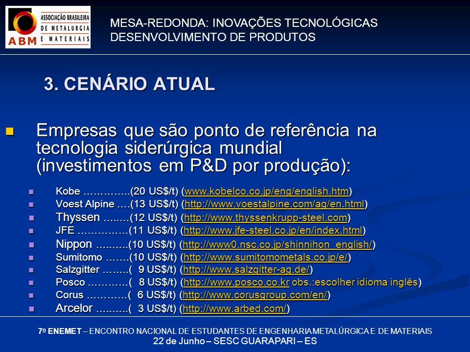 MESA-REDONDA: INOVAÇÕES TECNOLÓGICAS DESENVOLVIMENTO DE PRODUTOS 7 o ENEMET – ENCONTRO NACIONAL DE ESTUDANTES DE ENGENHARIA METALÚRGICA E DE MATERIAIS 22 de Junho – SESC GUARAPARI – ES Empresas que são ponto de referência na tecnologia siderúrgica mundial (investimentos em P&D por produção): Empresas que são ponto de referência na tecnologia siderúrgica mundial (investimentos em P&D por produção): Kobe …………..(20 US$/t) (www.kobelco.co.jp/eng/english.htm) Kobe …………..(20 US$/t) (www.kobelco.co.jp/eng/english.htm)www.kobelco.co.jp/eng/english.htm Voest Alpine ….(13 US$/t) (http://www.voestalpine.com/ag/en.html) Voest Alpine ….(13 US$/t) (http://www.voestalpine.com/ag/en.html)http://www.voestalpine.com/ag/en.html Thyssen …..…(12 US$/t) (http://www.thyssenkrupp-steel.com) Thyssen …..…(12 US$/t) (http://www.thyssenkrupp-steel.com)http://www.thyssenkrupp-steel.com JFE ……………(11 US$/t) (http://www.jfe-steel.co.jp/en/index.html) JFE ……………(11 US$/t) (http://www.jfe-steel.co.jp/en/index.html)http://www.jfe-steel.co.jp/en/index.html Nippon …..…..(10 US$/t) (http://www0.nsc.co.jp/shinnihon_english/) Nippon …..…..(10 US$/t) (http://www0.nsc.co.jp/shinnihon_english/)http://www0.nsc.co.jp/shinnihon_english/ Sumitomo …….(10 US$/t) (http://www.sumitomometals.co.jp/e/) Sumitomo …….(10 US$/t) (http://www.sumitomometals.co.jp/e/)http://www.sumitomometals.co.jp/e/ Salzgitter ……..( 9 US$/t) (http://www.salzgitter-ag.de/) Salzgitter ……..( 9 US$/t) (http://www.salzgitter-ag.de/)http://www.salzgitter-ag.de/ Posco …………( 8 US$/t) (http://www.posco.co.kr obs.:escolher idioma inglês) Posco …………( 8 US$/t) (http://www.posco.co.kr obs.:escolher idioma inglês)http://www.posco.co.kr Corus …………( 6 US$/t) (http://www.corusgroup.com/en/) Corus …………( 6 US$/t) (http://www.corusgroup.com/en/)http://www.corusgroup.com/en/ Arcelor …..…..( 3 US$/t) (http://www.arbed.com/) Arcelor …..…..( 3 US$/t) (http://www.arbed.com/)http://www.arbed.com/ 3.