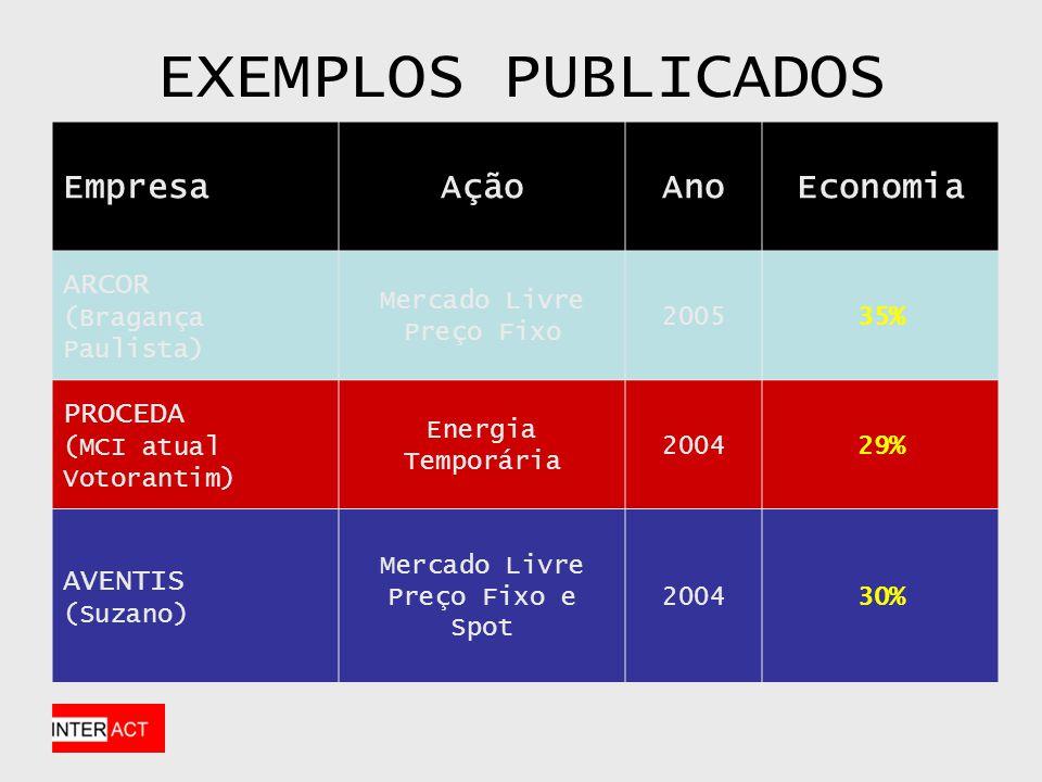 EXEMPLOS PUBLICADOS EmpresaAçãoAnoEconomia ARCOR (Bragança Paulista) Mercado Livre Preço Fixo 200535% PROCEDA (MCI atual Votorantim) Energia Temporária 200429% AVENTIS (Suzano) Mercado Livre Preço Fixo e Spot 200430%